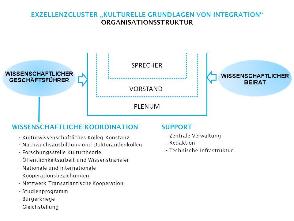 """EXZELLENZCLUSTER """"KULTURELLE GRUNDLAGEN VON INTEGRATION ORGANISATIONSSTRUKTUR PLENUM VORSTAND SPRECHER WISSENSCHAFTLICHE KOORDINATION - Kulturwissenschaftliches Kolleg Konstanz - Nachwuchsausbildung und Doktorandenkolleg - Forschungsstelle Kulturtheorie - Öffentlichkeitsarbeit und Wissenstransfer - Nationale und internationale Kooperationsbeziehungen - Netzwerk Transatlantische Kooperation - Studienprogramm - Bürgerkriege - Gleichstellung SUPPORT - Zentrale Verwaltung - Redaktion - Technische Infrastruktur WISSENSCHAFTLICHER GESCHÄFTSFÜHRER WISSENSCHAFTLICHER BEIRAT"""