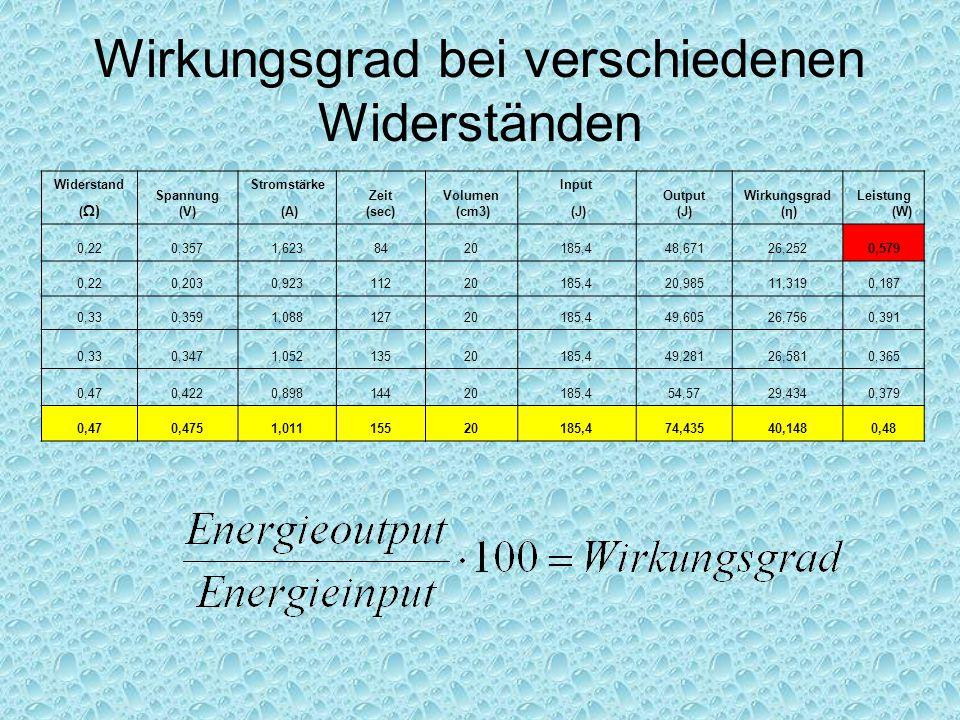 Wirkungsgrad bei verschiedenen Widerständen Widerstand Spannung (V) Stromstärke Zeit (sec) Volumen (cm3) Input Output (J) Wirkungsgrad (η) Leistung (W) ( Ω) (A) (J) 0,220,3571,6238420185,448,67126,2520,579 0,220,2030,92311220185,420,98511,3190,187 0,330,3591,08812720185,449,60526,7560,391 0,330,3471,05213520185,449,28126,5810,365 0,470,4220,89814420185,454,5729,4340,379 0,470,4751,01115520185,474,43540,1480,48