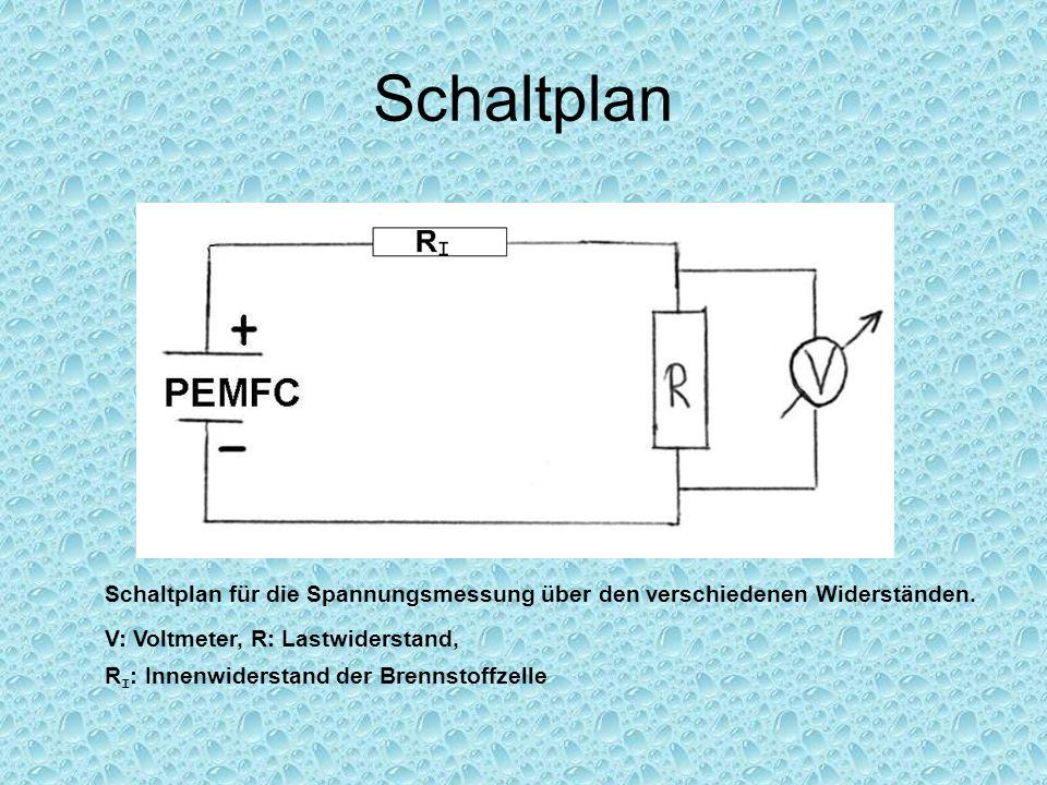 Schaltplan Schaltplan für die Spannungsmessung über den verschiedenen Widerständen. V: Voltmeter, R: Lastwiderstand, R I : Innenwiderstand der Brennst