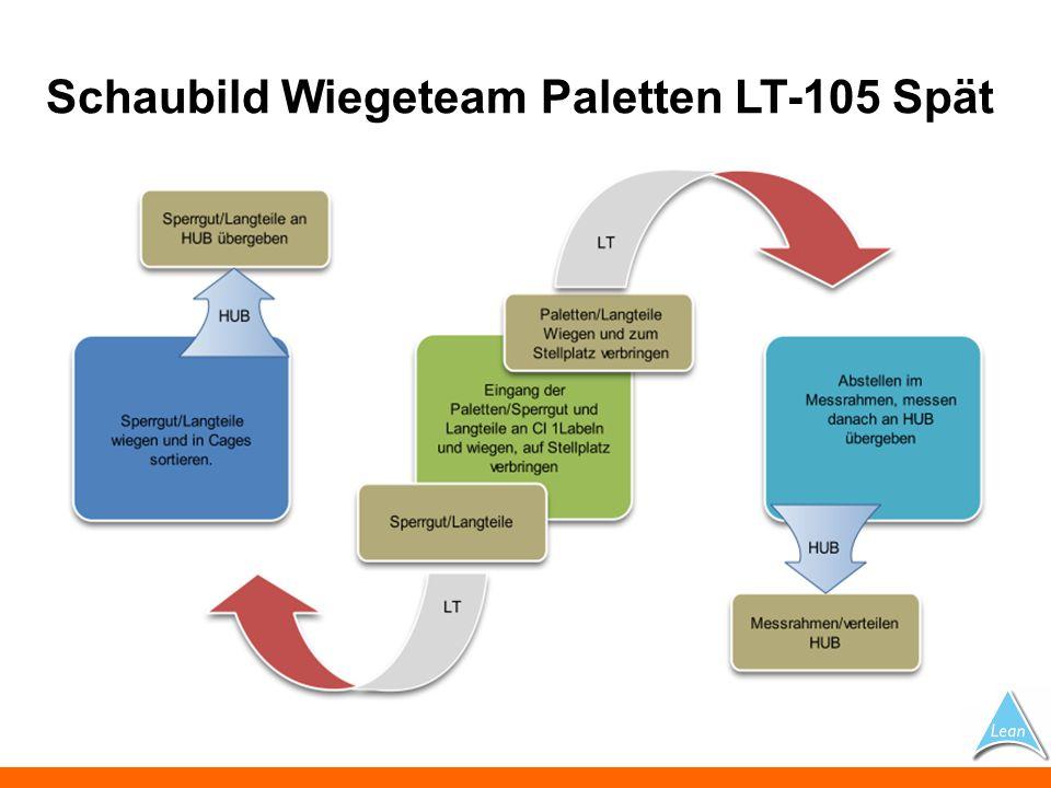 Schaubild Wiegeteam Paletten LT-105 Spät