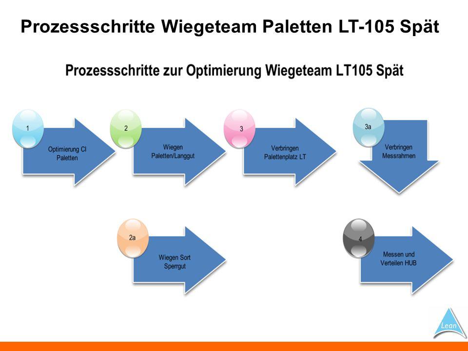 Prozessschritte Wiegeteam Paletten LT-105 Spät