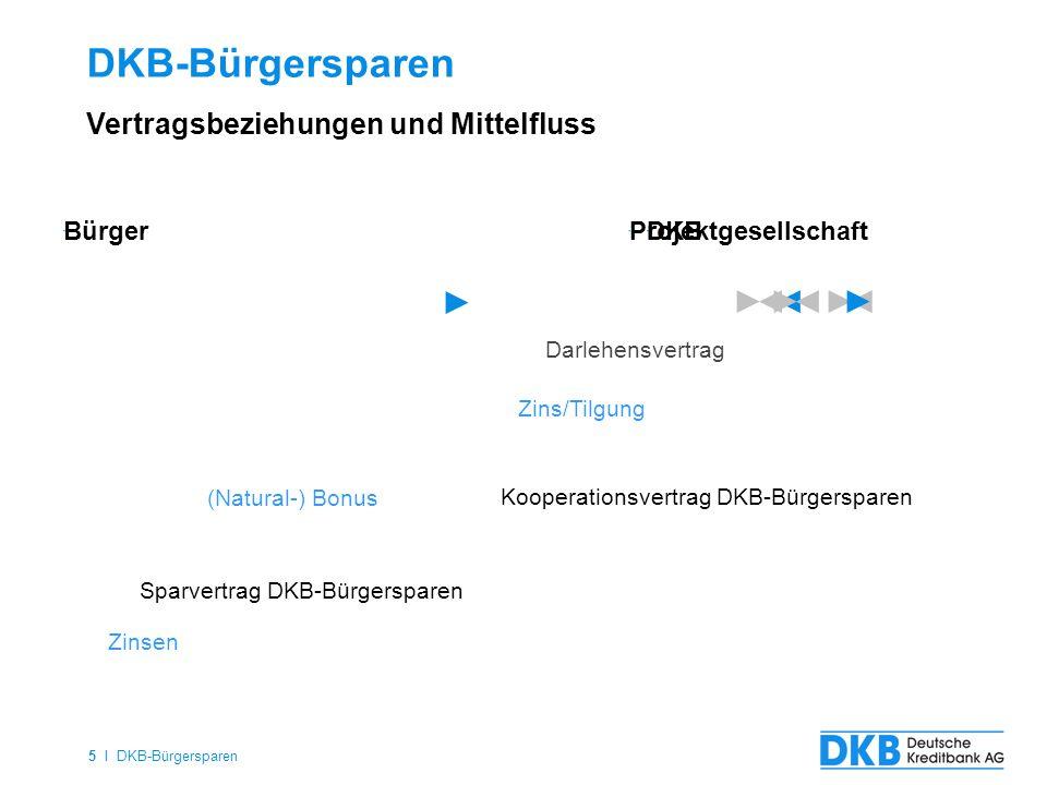 5 I DKB-Bürgersparen DKB-Bürgersparen Vertragsbeziehungen und Mittelfluss DKBProjektgesellschaft Zins/Tilgung Darlehensvertrag Sparvertrag DKB-Bürgers