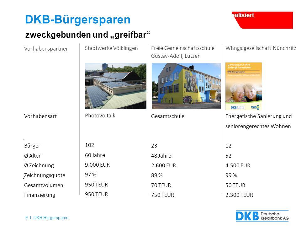 """9 I DKB-Bürgersparen DKB-Bürgersparen zweckgebunden und """"greifbar"""" Photovoltaik 102 60 Jahre 9.000 EUR 97 % 950 TEUR Gesamtschule 23 48 Jahre 2.600 EU"""