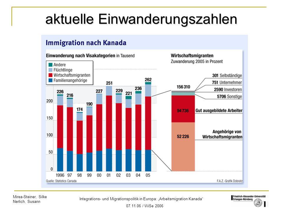 """Mirea-Steiner, Silke Nerlich, Susann Integrations- und Migrationspolitik in Europa: """"Arbeitsmigration Kanada"""" 07.11.06 / WiSe 2006 aktuelle Einwanderu"""