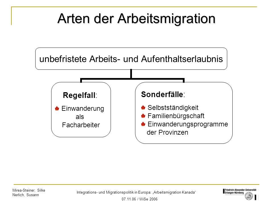 """Mirea-Steiner, Silke Nerlich, Susann Integrations- und Migrationspolitik in Europa: """"Arbeitsmigration Kanada"""" 07.11.06 / WiSe 2006 Arten der Arbeitsmi"""