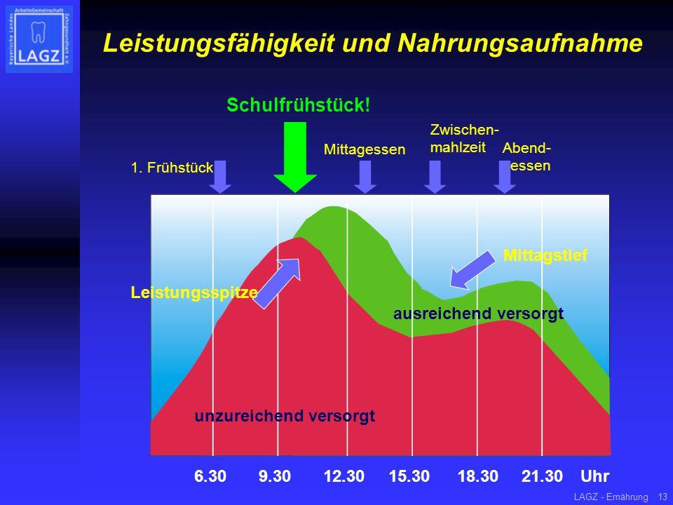 LAGZ - Ernährung13 Leistungsfähigkeit und Nahrungsaufnahme 9.306.3012.3015.3018.3021.30Uhr Leistungsspitze Mittagstief ausreichend versorgt unzureiche