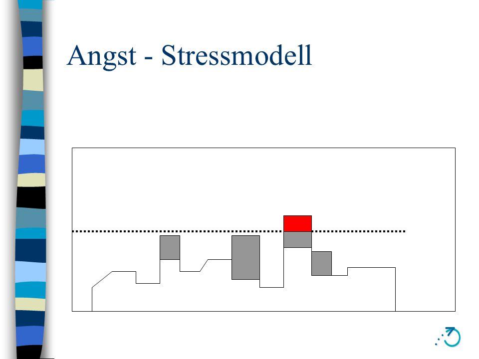 Wie entsteht Angst n Stressmodell n Kognitives Modell –Signallernen –Lernen durch Konsequenzen n Tiefenpsychologisches Modell