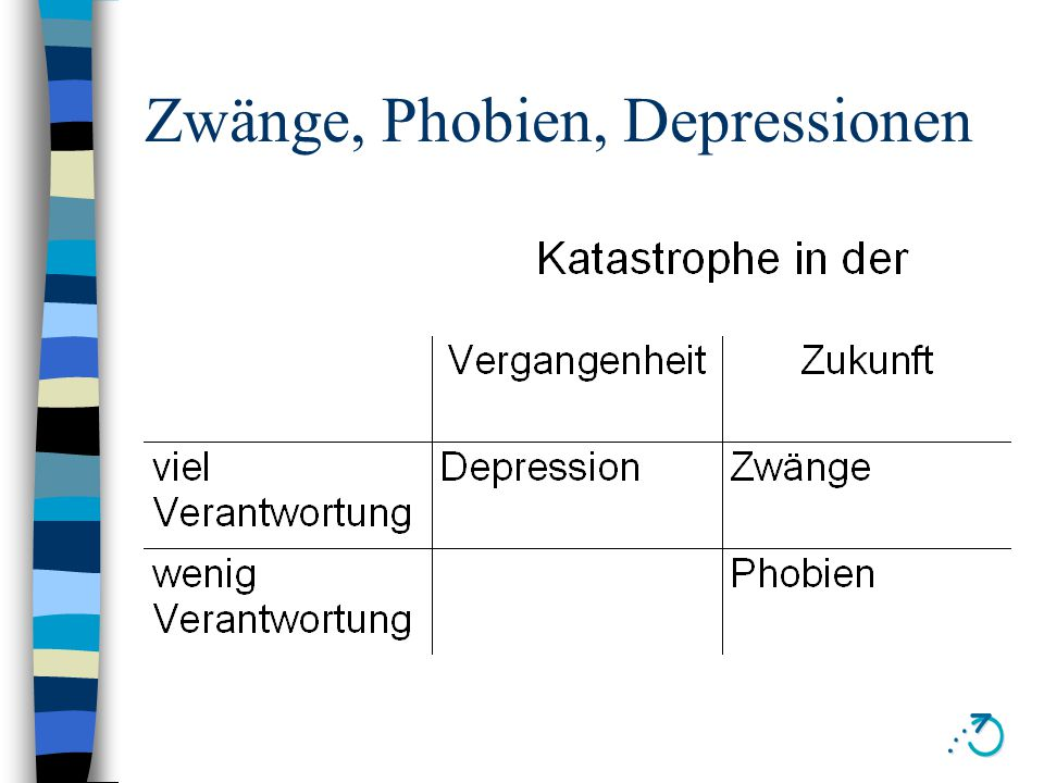 Zwang - Angst - Depression Angststörung Depression Zwangs- Störung DSM-IV Vermeidungsverhalten Anxiolytika haben keine Wirkung jedoch SSRI