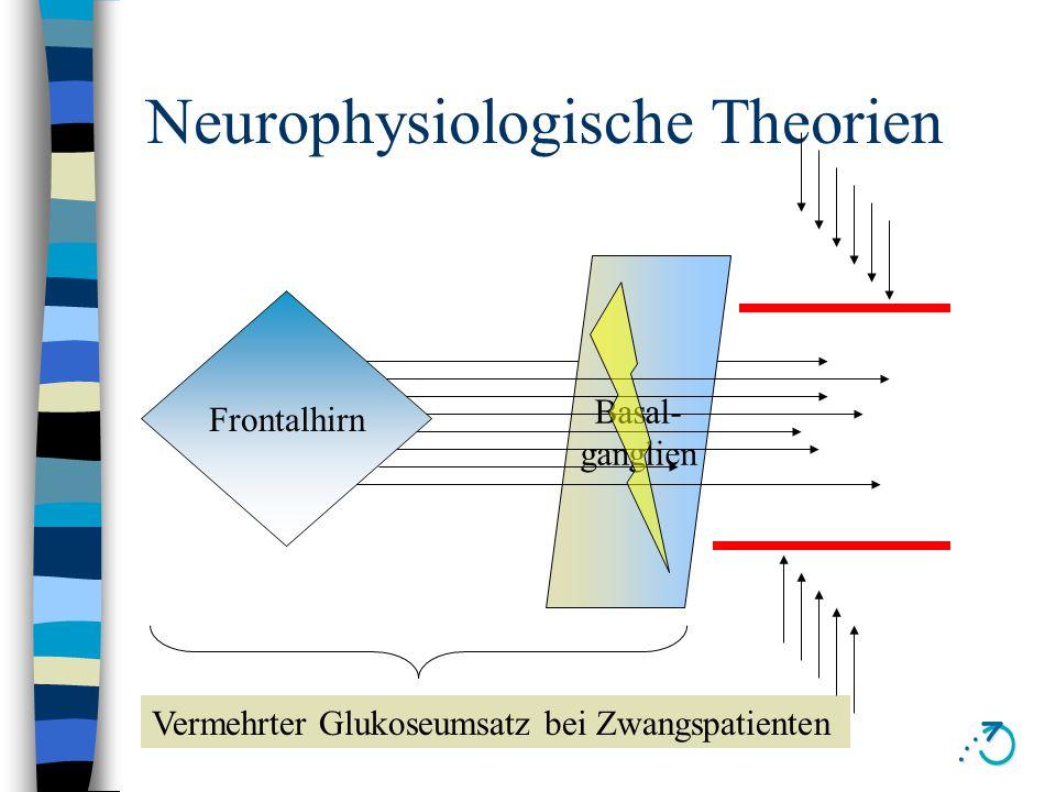 Neurophysiologische Theorien Basal- ganglien Frontalhirn