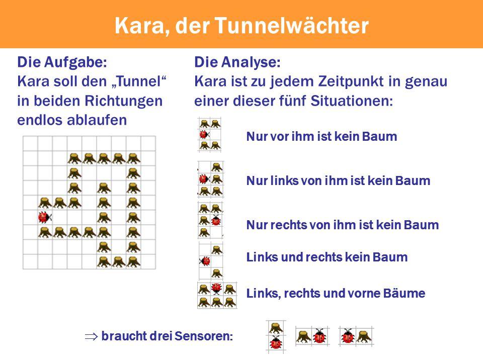 """Die Aufgabe: Kara soll den """"Tunnel"""" in beiden Richtungen endlos ablaufen Die Analyse: Kara ist zu jedem Zeitpunkt in genau einer dieser fünf Situation"""