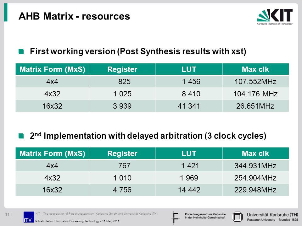 AHB Matrix - resources First working version (Post Synthesis results with xst) 2 nd Implementation with delayed arbitration (3 clock cycles) KIT – The cooperation of Forschungszentrum Karlsruhe GmbH and Universität Karlsruhe (TH) 11 | © Institute for Information Processing Technology - 11 Mai, 2011 Matrix Form (MxS)RegisterLUTMax clk 4x4 825 1 456107.552MHz 4x321 025 8 410104.176 MHz 16x323 93941 34126.651MHz Matrix Form (MxS)RegisterLUTMax clk 4x4 767 1 421344.931MHz 4x321 0101 969254.904MHz 16x324 75614 442229.948MHz