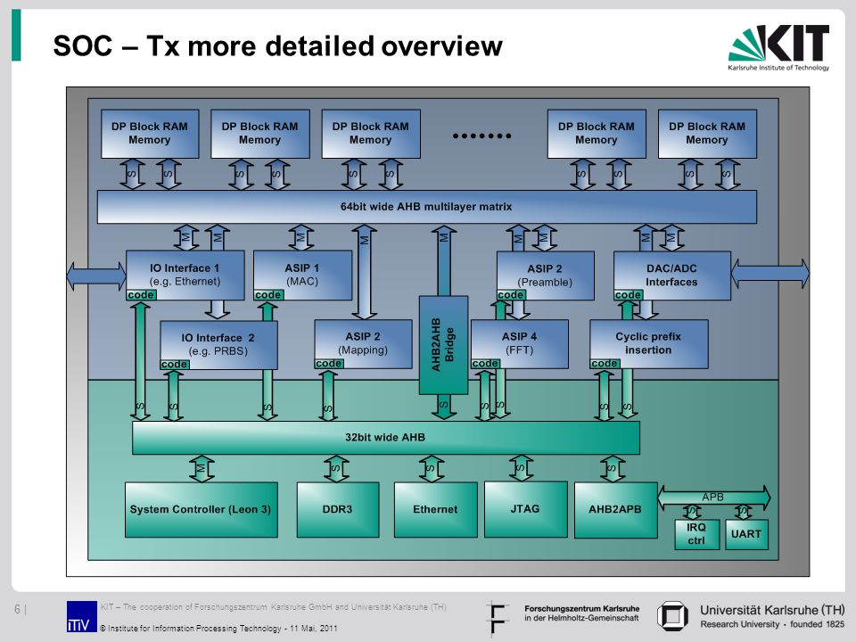 SOC – Tx more detailed overview KIT – The cooperation of Forschungszentrum Karlsruhe GmbH and Universität Karlsruhe (TH) 6 | © Institute for Informati