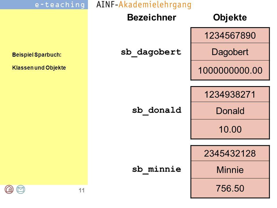 11 1234938271 Donald 10.00 1234567890 Dagobert 1000000000.00 2345432128 Minnie 756.50 Objekte sb_dagobert sb_donald sb_minnie Bezeichner Beispiel Sparbuch: Klassen und Objekte
