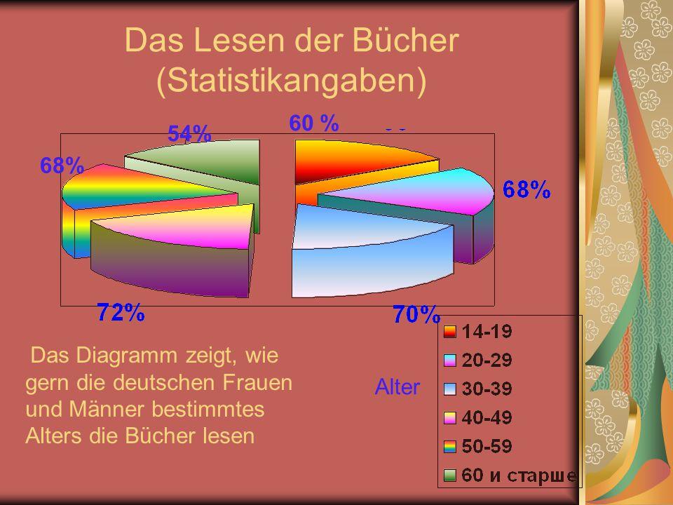 Das Lesen der Bücher (Statistikangaben) 54% 60 % 68% Alter Das Diagramm zeigt, wie gern die deutschen Frauen und Männer bestimmtes Alters die Bücher lesen