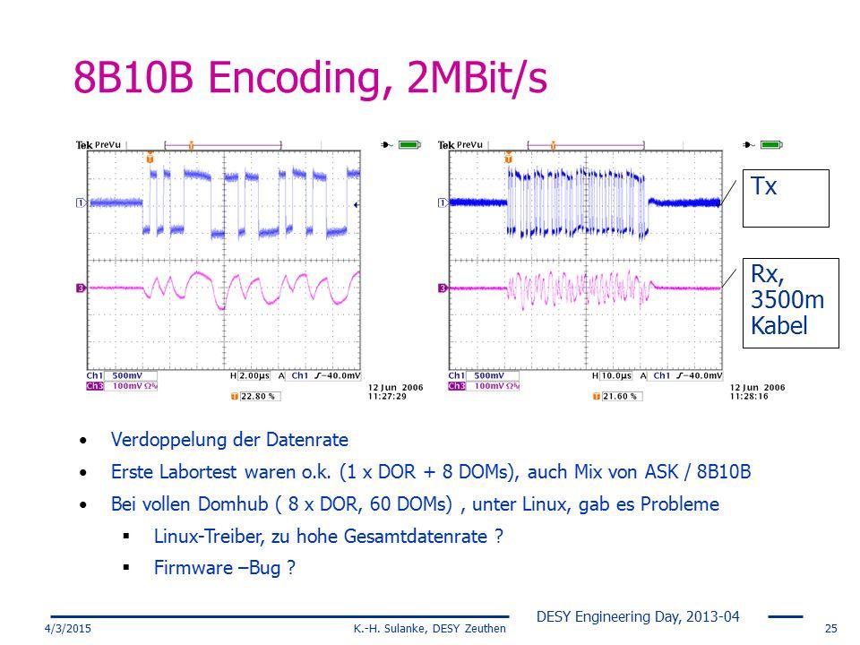 DESY Engineering Day, 2013-04 4/3/2015K.-H. Sulanke, DESY Zeuthen25 8B10B Encoding, 2MBit/s Tx Rx, 3500m Kabel Verdoppelung der Datenrate Erste Labort
