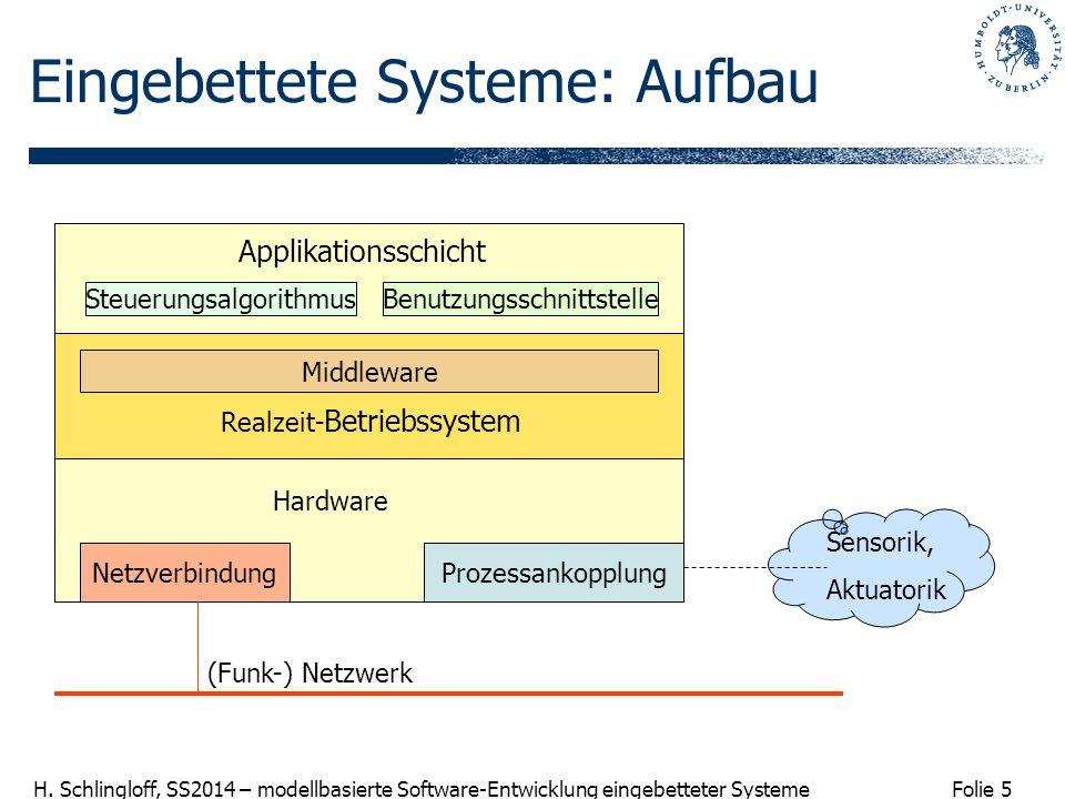 Folie 5 H. Schlingloff, SS2014 – modellbasierte Software-Entwicklung eingebetteter Systeme Eingebettete Systeme: Aufbau Applikationsschicht Steuerungs