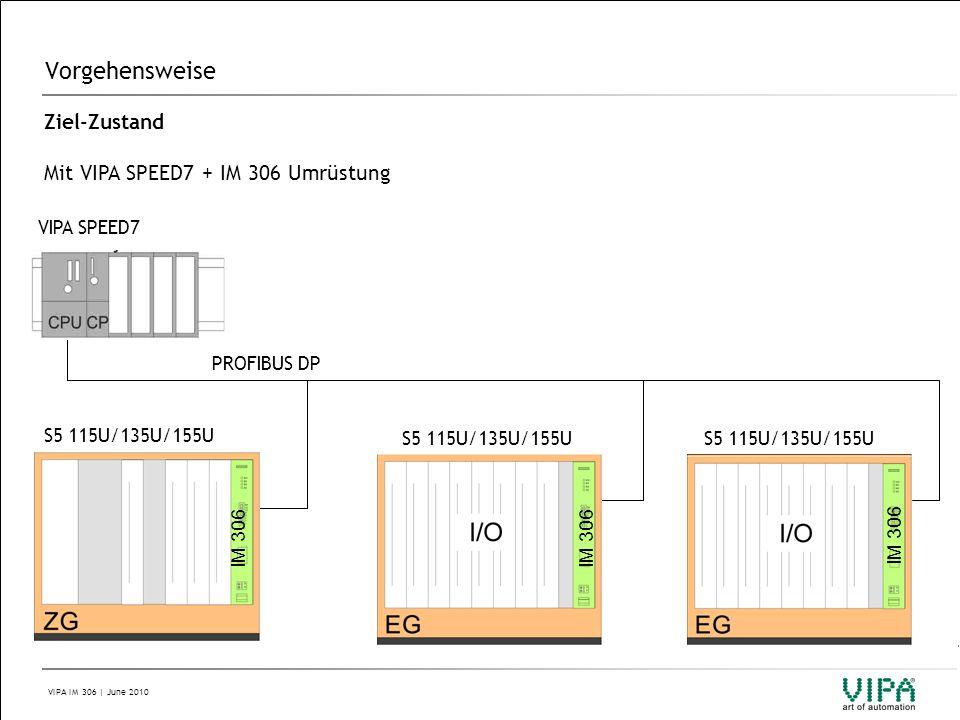 VIPA IM 306 | June 2010 Vorgehensweise Ziel-Zustand Mit VIPA SPEED7 + IM 306 Umrüstung S5 115U/135U/155U PROFIBUS DP VIPA SPEED7 S5 115U/135U/155U IM