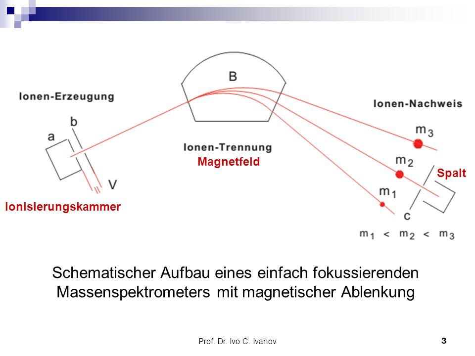 Prof. Dr. Ivo C. Ivanov3 Schematischer Aufbau eines einfach fokussierenden Massenspektrometers mit magnetischer Ablenkung Ionisierungskammer Magnetfel