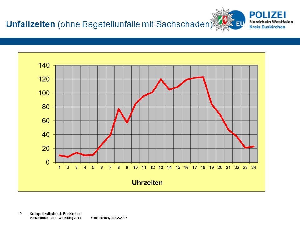 Unfallzeiten (ohne Bagatellunfälle mit Sachschaden) 10Kreispolizeibehörde Euskirchen Verkehrsunfallentwicklung 2014 Euskirchen, 09.02.2015