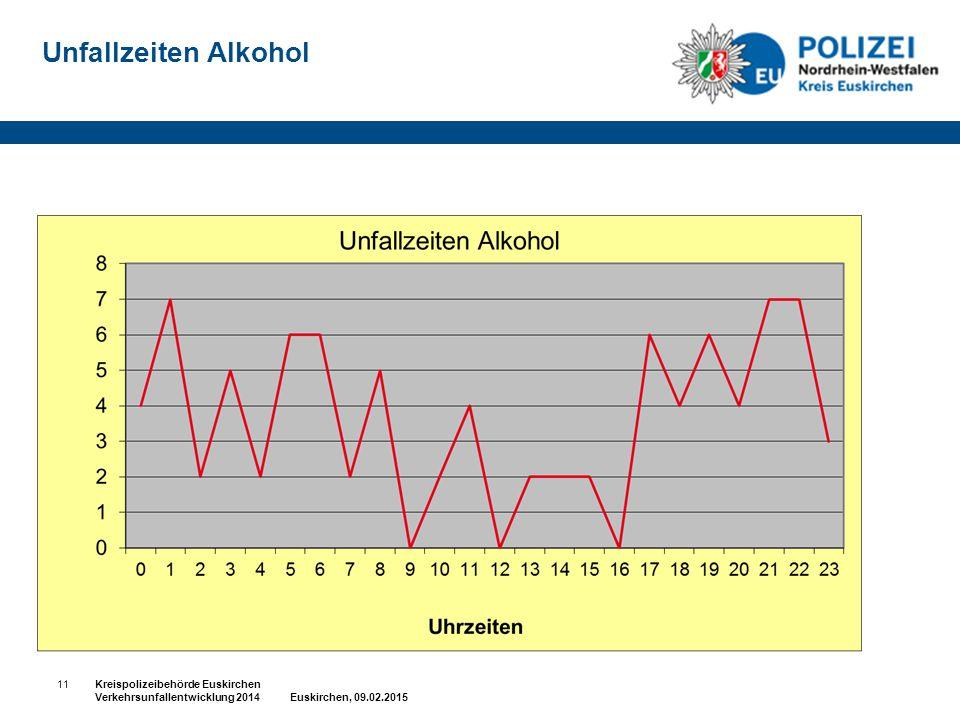 Unfallzeiten Alkohol 11Kreispolizeibehörde Euskirchen Verkehrsunfallentwicklung 2014 Euskirchen, 09.02.2015