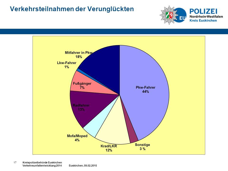 Verkehrsteilnahmen der Verunglückten 17Kreispolizeibehörde Euskirchen Verkehrsunfallentwicklung 2014 Euskirchen, 09.02.2015