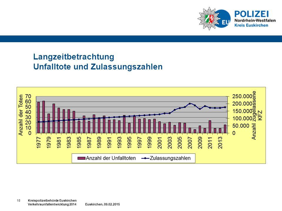 Langzeitbetrachtung Unfalltote und Zulassungszahlen 18Kreispolizeibehörde Euskirchen Verkehrsunfallentwicklung 2014 Euskirchen, 09.02.2015