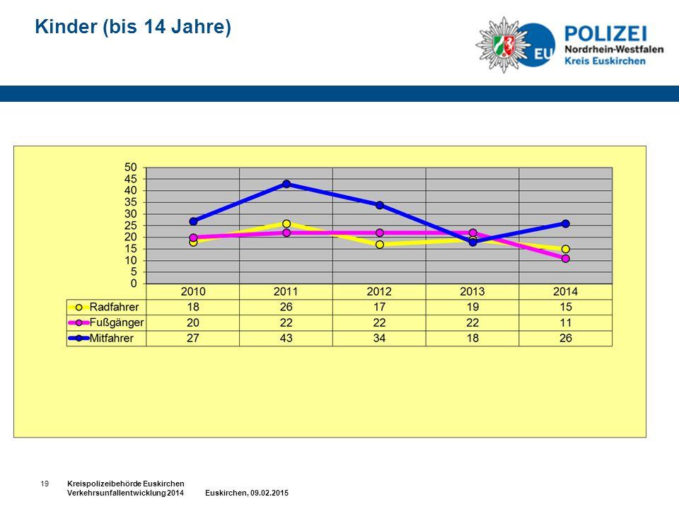 Kinder (bis 14 Jahre) 19Kreispolizeibehörde Euskirchen Verkehrsunfallentwicklung 2014 Euskirchen, 09.02.2015