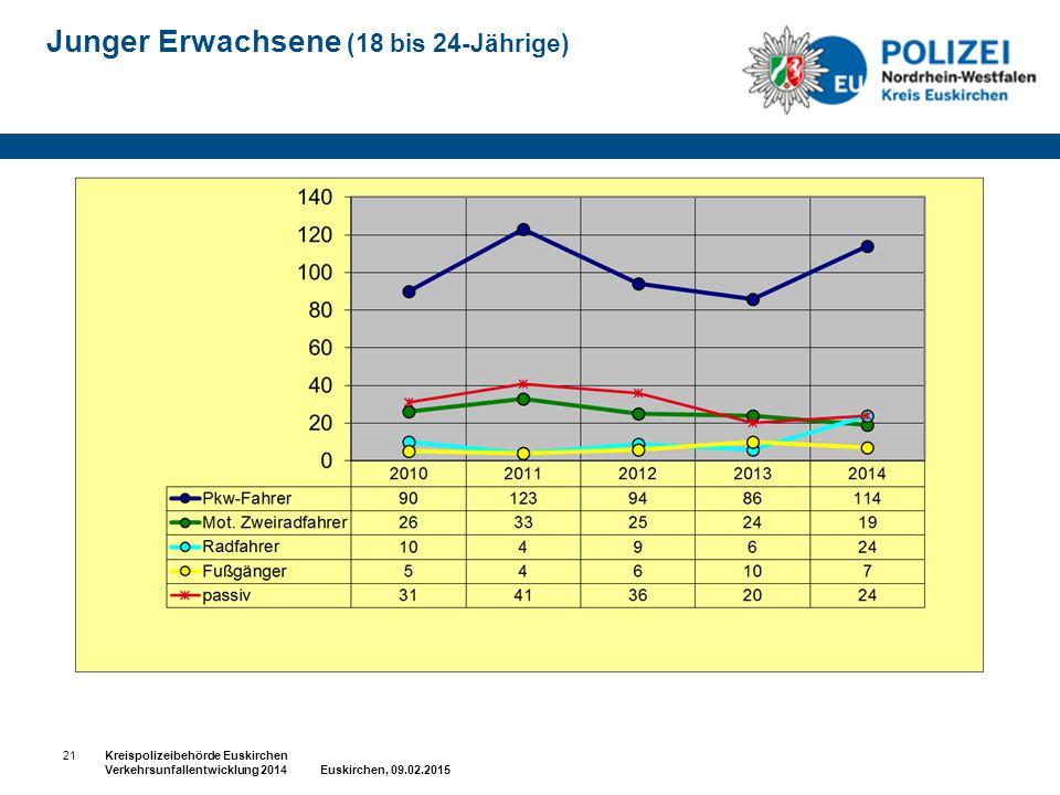 Junger Erwachsene (18 bis 24-Jährige) 21Kreispolizeibehörde Euskirchen Verkehrsunfallentwicklung 2014 Euskirchen, 09.02.2015