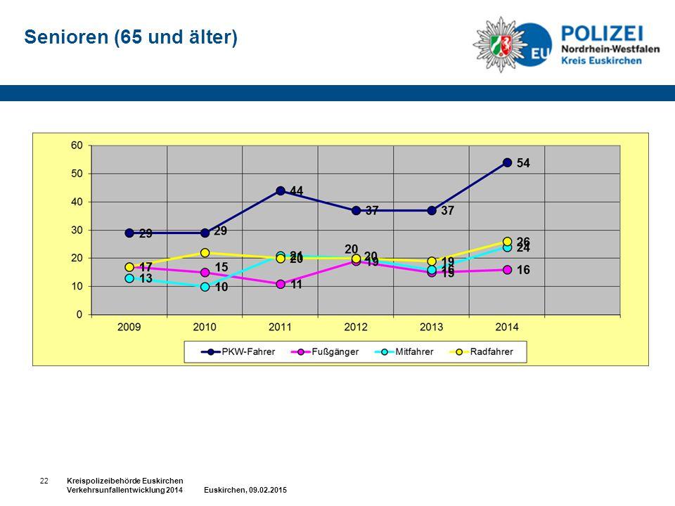 Senioren (65 und älter) 22Kreispolizeibehörde Euskirchen Verkehrsunfallentwicklung 2014 Euskirchen, 09.02.2015
