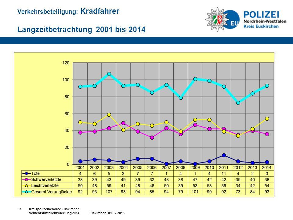 Verkehrsbeteiligung: Kradfahrer Langzeitbetrachtung 2001 bis 2014 23Kreispolizeibehörde Euskirchen Verkehrsunfallentwicklung 2014 Euskirchen, 09.02.20