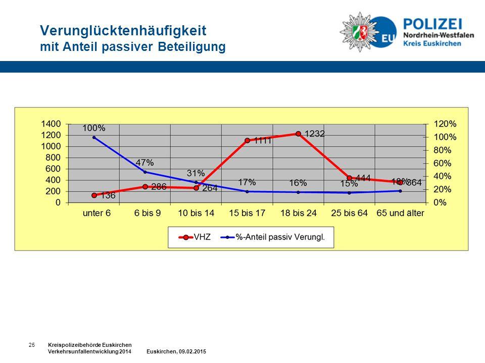 Verunglücktenhäufigkeit mit Anteil passiver Beteiligung 25Kreispolizeibehörde Euskirchen Verkehrsunfallentwicklung 2014 Euskirchen, 09.02.2015