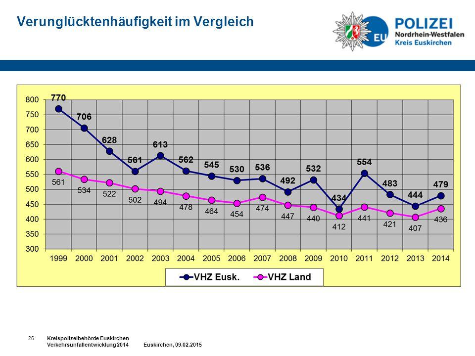 Verunglücktenhäufigkeit im Vergleich 26Kreispolizeibehörde Euskirchen Verkehrsunfallentwicklung 2014 Euskirchen, 09.02.2015