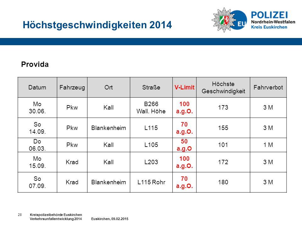 Provida Höchstgeschwindigkeiten 2014 28Kreispolizeibehörde Euskirchen Verkehrsunfallentwicklung 2014 Euskirchen, 09.02.2015 DatumFahrzeugOrtStraßeV-Li