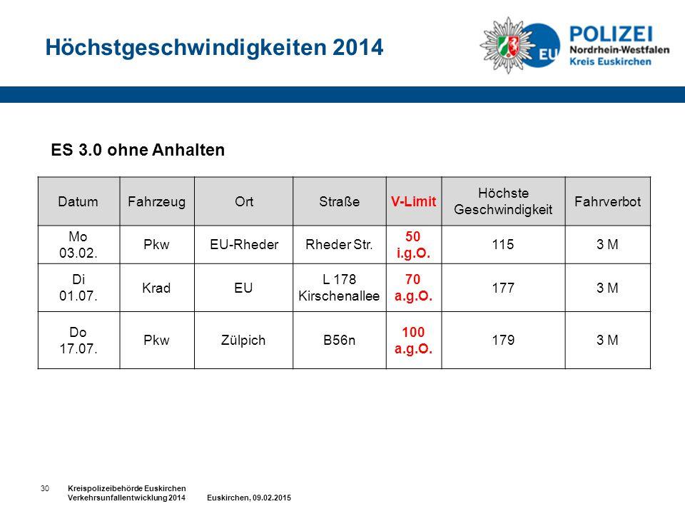 30Kreispolizeibehörde Euskirchen Verkehrsunfallentwicklung 2014 Euskirchen, 09.02.2015 ES 3.0 ohne Anhalten Höchstgeschwindigkeiten 2014 DatumFahrzeug