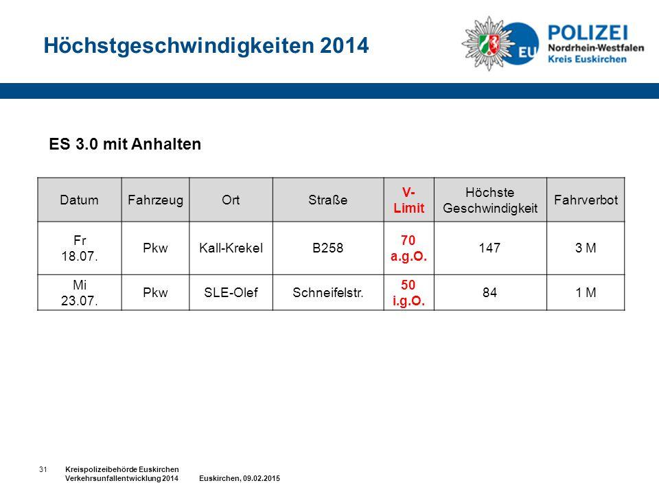 31Kreispolizeibehörde Euskirchen Verkehrsunfallentwicklung 2014 Euskirchen, 09.02.2015 ES 3.0 mit Anhalten Höchstgeschwindigkeiten 2014 DatumFahrzeugO