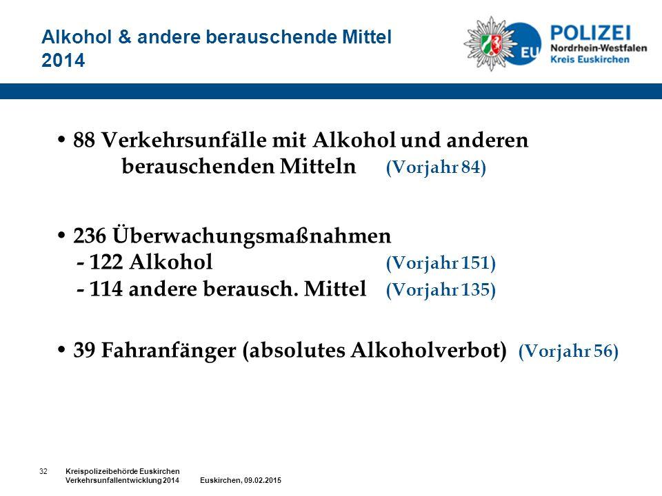 Alkohol & andere berauschende Mittel 2014 88 Verkehrsunfälle mit Alkohol und anderen berauschenden Mitteln (Vorjahr 84) 236 Überwachungsmaßnahmen - 12