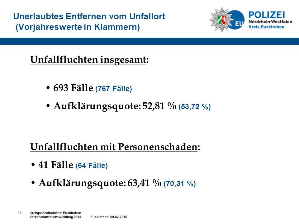 Unerlaubtes Entfernen vom Unfallort (Vorjahreswerte in Klammern) Unfallfluchten insgesamt: 693 Fälle (767 Fälle) Aufklärungsquote: 52,81 % (53,72 %) U