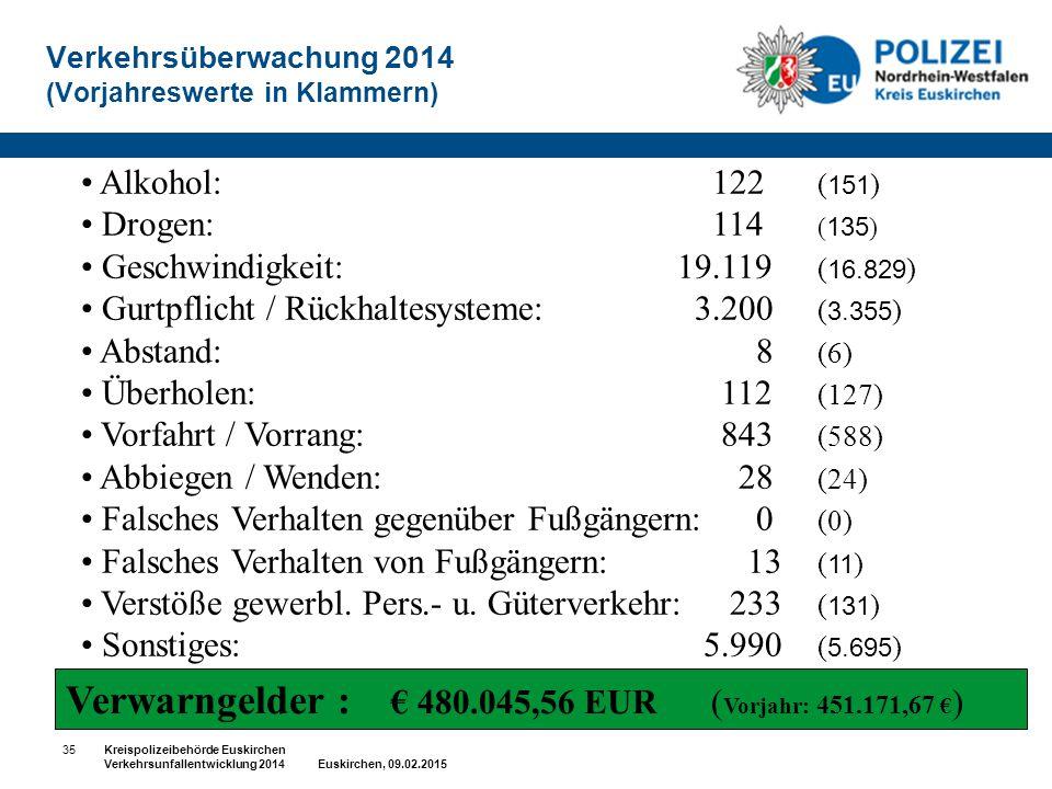 Verkehrsüberwachung 2014 (Vorjahreswerte in Klammern) Alkohol:122 ( 151 ) Drogen:114 ( 135 ) Geschwindigkeit: 19.119 ( 16.829 ) Gurtpflicht / Rückhalt