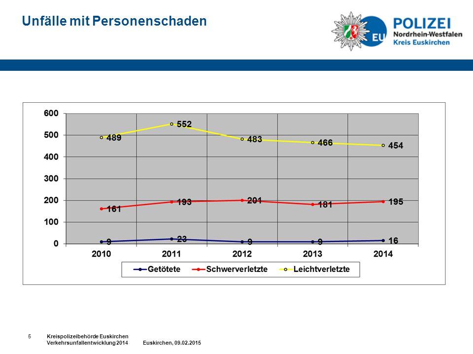 Unfälle mit Personenschaden 5Kreispolizeibehörde Euskirchen Verkehrsunfallentwicklung 2014 Euskirchen, 09.02.2015
