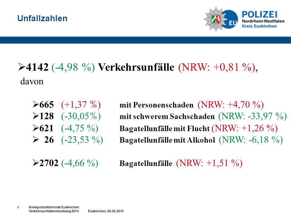 Unfallzahlen  4142 (-4,98 %) Verkehrsunfälle (NRW: +0,81 %), davon  665 (+1,37 % ) mit Personenschaden (NRW: +4,70 %)  128 (-30,05 % ) mit schwerem
