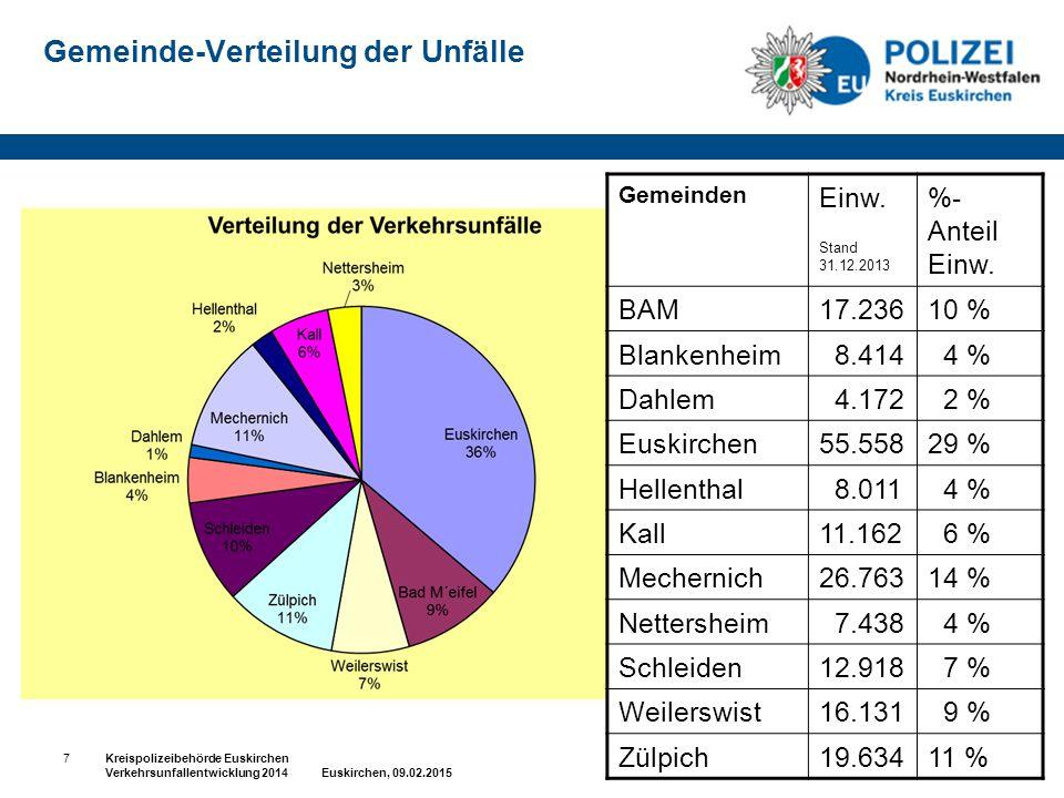 Gemeinde-Verteilung der Unfälle Gemeinden Einw. Stand 31.12.2013 %- Anteil Einw. BAM17.23610 % Blankenheim 8.414 4 % Dahlem 4.172 2 % Euskirchen55.558