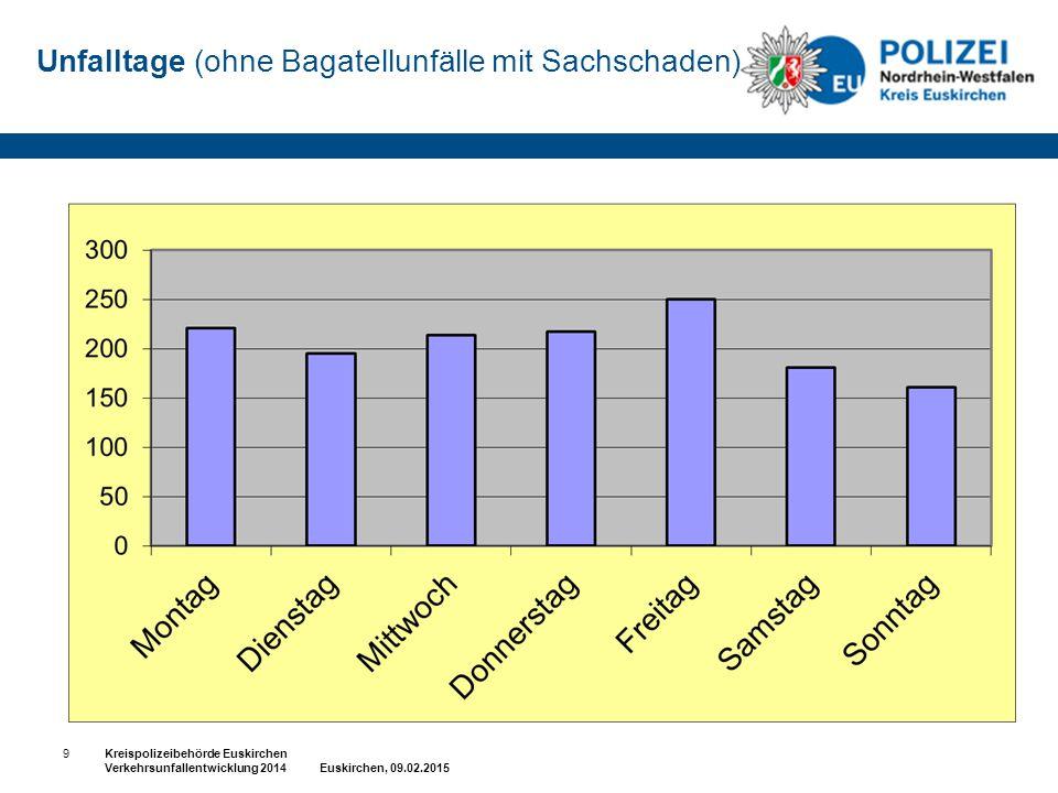 Unfalltage (ohne Bagatellunfälle mit Sachschaden) 9Kreispolizeibehörde Euskirchen Verkehrsunfallentwicklung 2014 Euskirchen, 09.02.2015