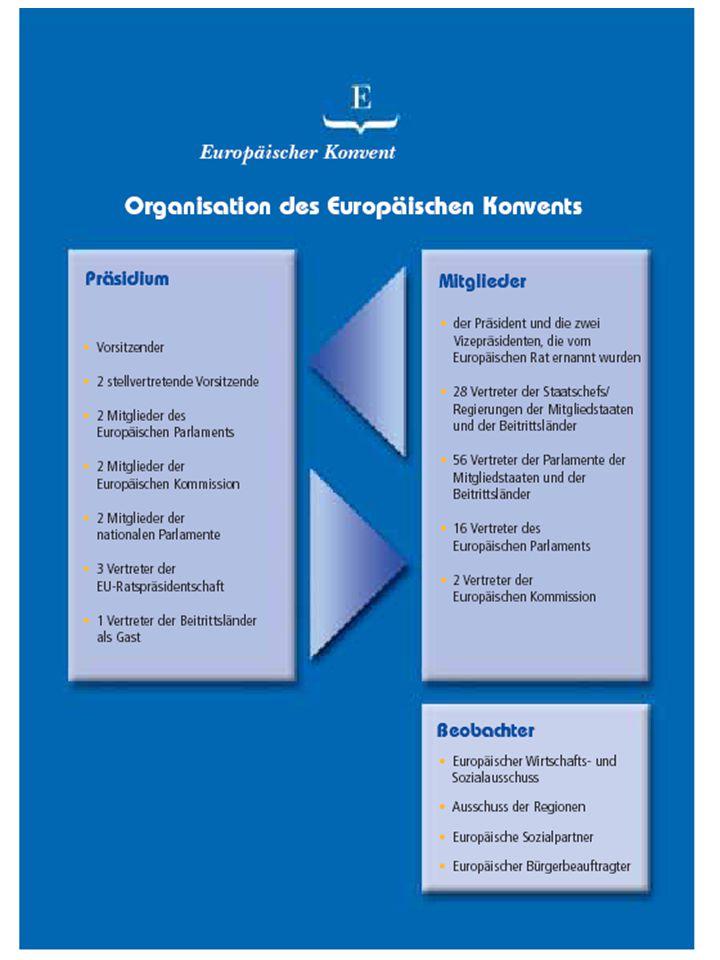 IV. Erklärung von Laeken (Dezember 2001): M Erklärung zur Zukunft der EU: Die EU soll demokratischer, transparenter und effizienter werden. M Konvent