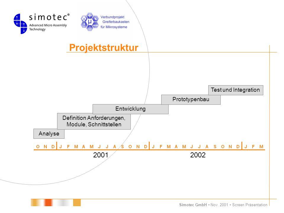 Simotec GmbH Nov. 2001 Screen Präsentation Projektstruktur 20012002 Analyse Definition Anforderungen, Module, Schnittstellen Entwicklung Prototypenbau