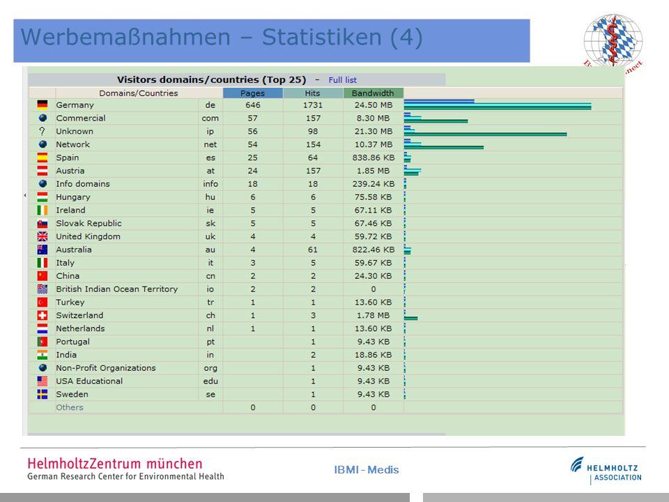 IBMI - Medis Werbemaßnahmen – Statistiken (4)