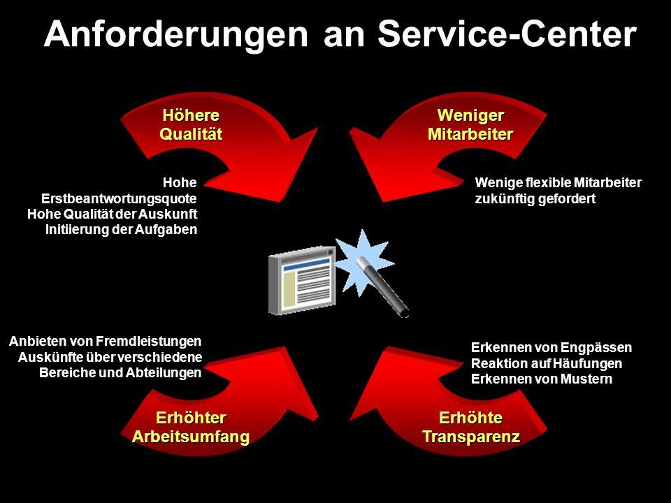 Ist-Situation Bürger-Services Hallo Bürgerbüro Fach- ämter