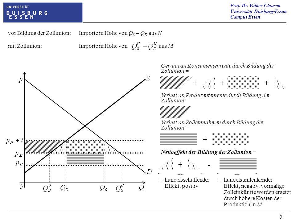 Prof. Dr. Volker Clausen Universität Duisburg-Essen Campus Essen 5 vor Bildung der Zollunion:Importe in Höhe von Q S – Q D aus N mit Zollunion:Importe