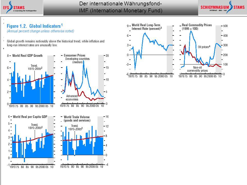 Der internationale Währungsfond- IMF (International Monetary Fund) he (c) 1 Monitoring the financial world 3 Overview of the World Economic Outloock Projections WIRTSCHAFTSWACHSTUM Änderung in % pro Jahr