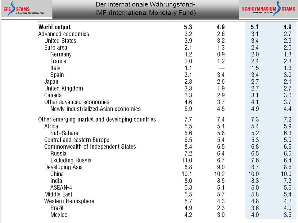 Der internationale Währungsfond- IMF (International Monetary Fund) he (c) 1 Monitoring the financial world 15 Wie krank sind die USA?