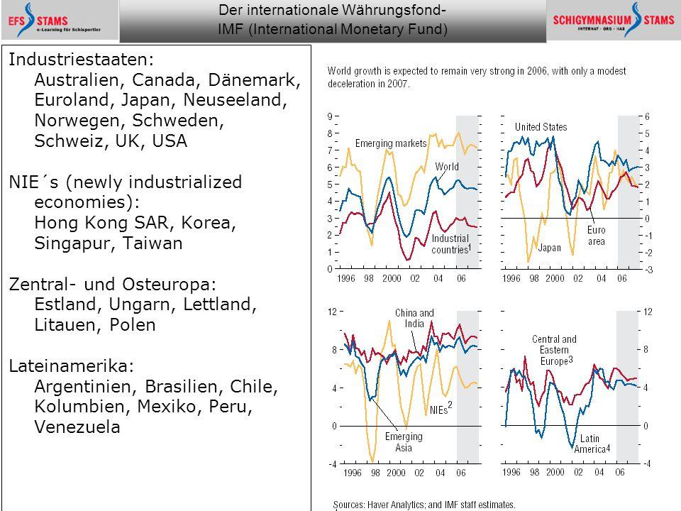 Der internationale Währungsfond- IMF (International Monetary Fund) he (c) 1 Monitoring the financial world 16 Entwicklung des Ölpreises und – konsums.